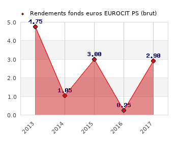 fonds euros EUROCIT PS, performances du fonds euros